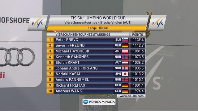 Das Gesamtklassement der Vierschanzentournee.