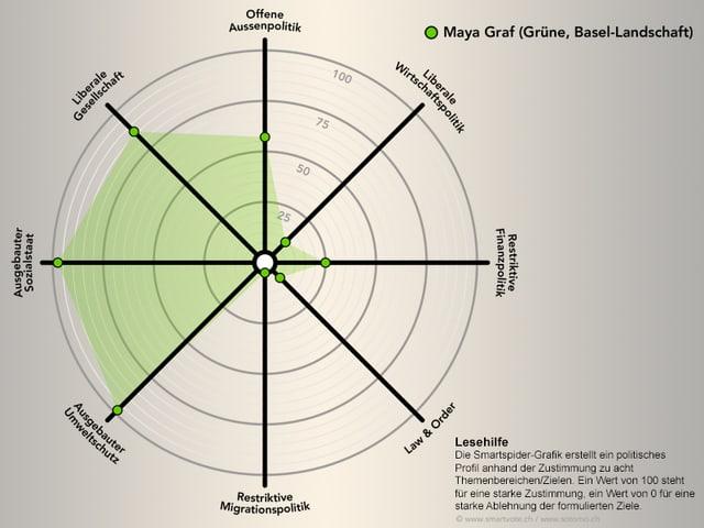 Smartmap von Maya Graf