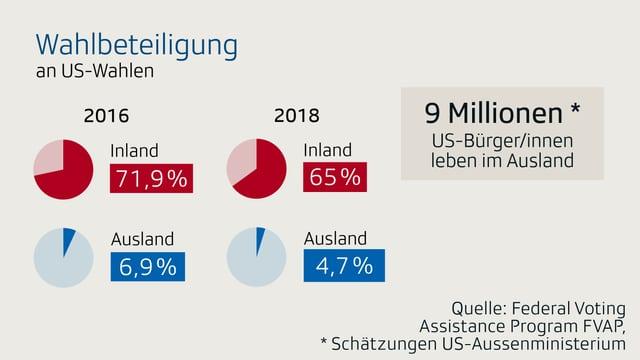 Infografik zur Wahlbeteiligung