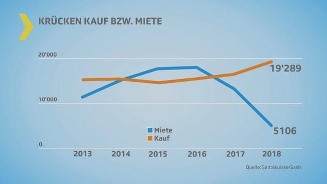 Grafik: Rückgang Miete / Steigende Kurve bei Kauf