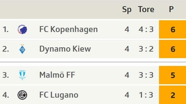 Der FC Lugano steht mit 2 Punkten auf Platz 4.