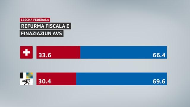 Resultat da la votaziun sco grafica: Svizra 33,6% NA e 66,4% GEA, Grischun 30,4% NA e 69,6% GEA.
