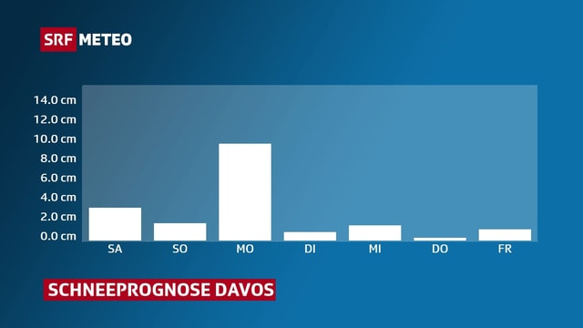 Grafik mit Schneeprognose für Davos