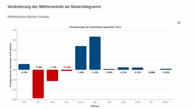 Säulendiagramm Veränderungen Wähleranteil