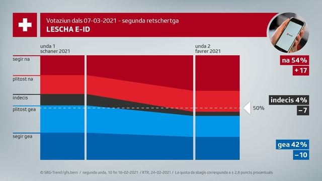 Grafica trend E-ID