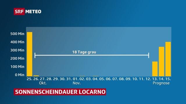 Eine Grafik zeigt die Sonnenscheindauer im Tessin seit dem 25. Oktober. Erst am 13. November gibt es wieder mehr als ein paar wenige Minuten Sonnenschein.