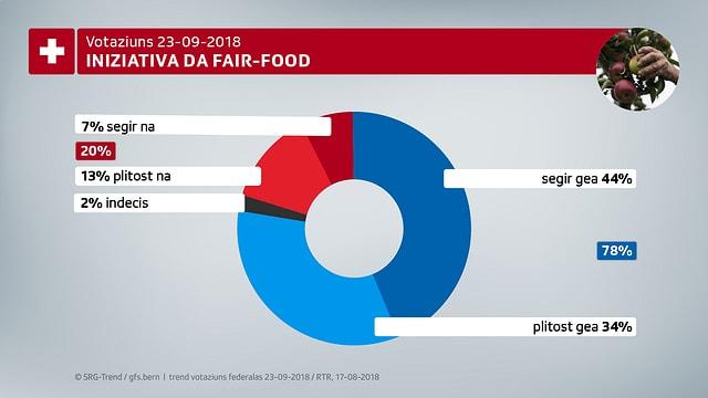 La retschertga da gfs.bern mussa che 78% èn il mument per l'iniziativa da fair-food.