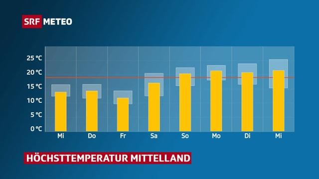 Entwicklung der Höchsttemperatur im Mittelland.