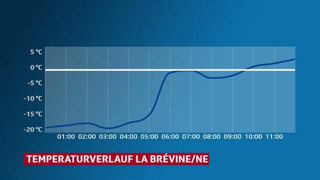 Temperaturverlauf von La Brévine