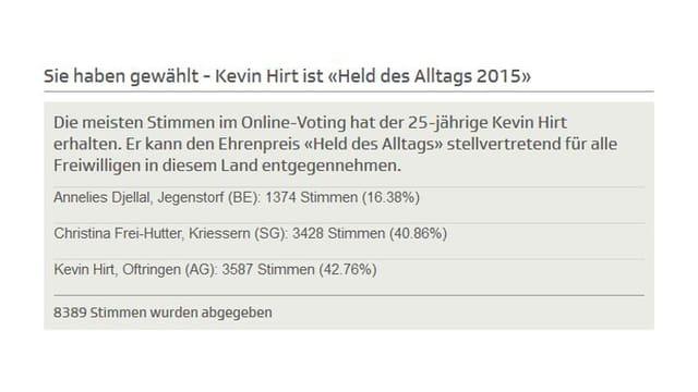 Abstimmungstafel mit Resultat.