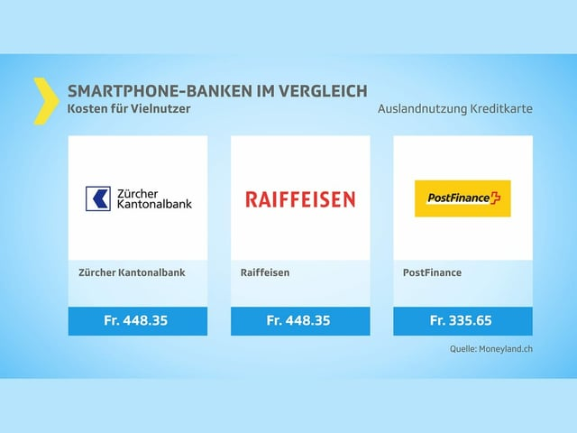 Mittelfeld: Vielnutzer Kreditkarte