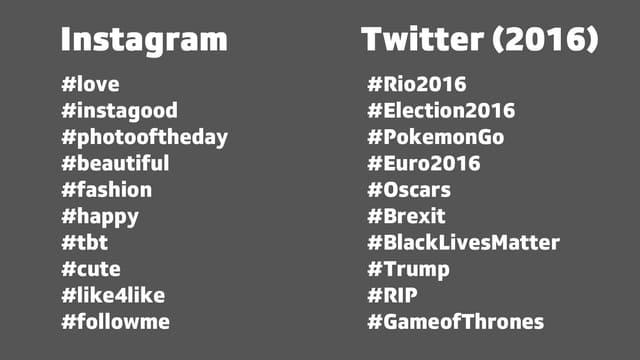 Die top 10 Hashtags bei Instagram und Twitter.