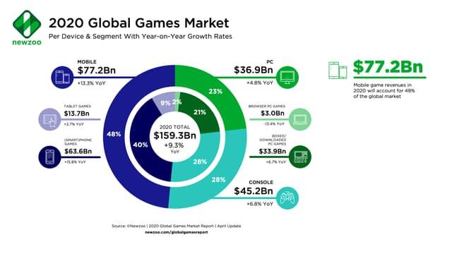Der Umsatz des Spiele-Marktes unterteilt in verschiedene Segmente.