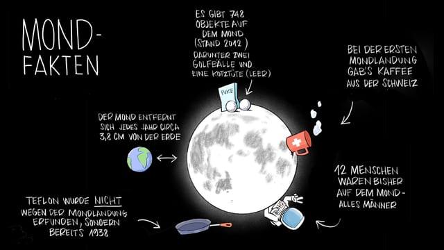 12 Menschen waren bisher auf dem Mond.