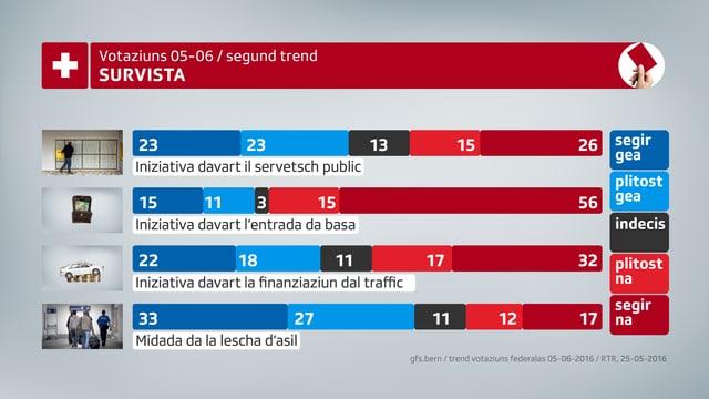Survista dal segund trend per las votaziuns che l'institut gfs.bern ha retschertgà per la SSR SRG.