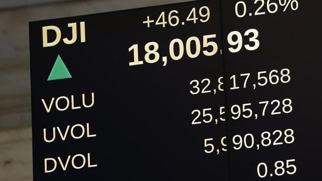 Elektronische Anzeige des Dow- Jones-Index.