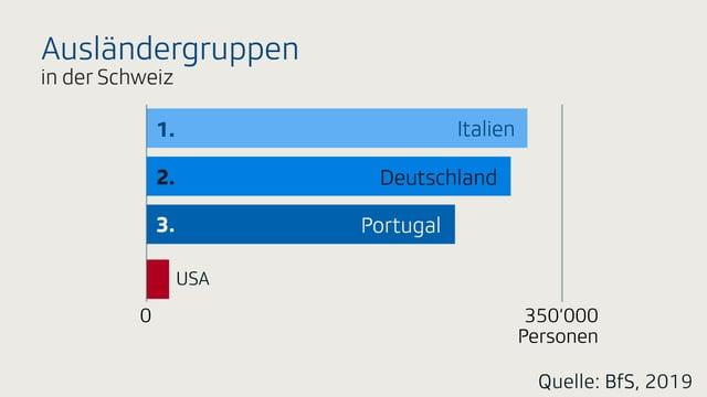 Eine Infografik über US-Expats in der Schweiz