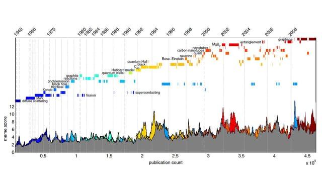Eine Grafik über die Häufigkeit wissenschaftlicher Zitationen.