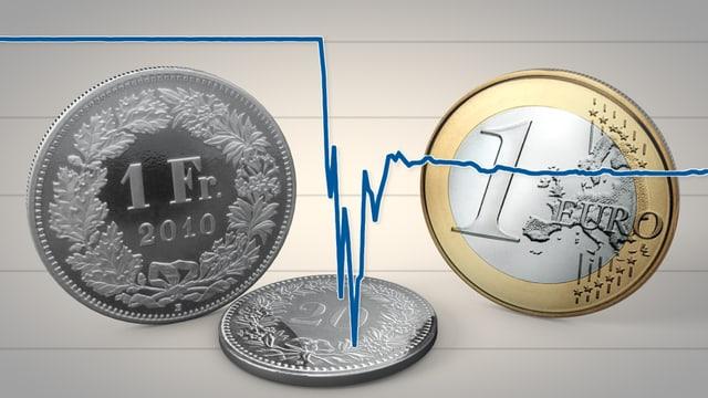 SNB-Entscheid zum Mindestkurs