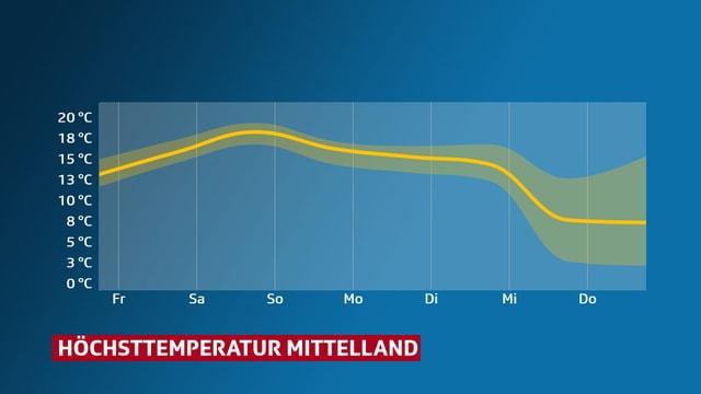 Eine Grafik zeigt den Temperaturverlauf. Von Freitag bis Dienstag zwischen 16 und 19 Grad, am Mittwoch und Donnerstag unter 10 Grad.