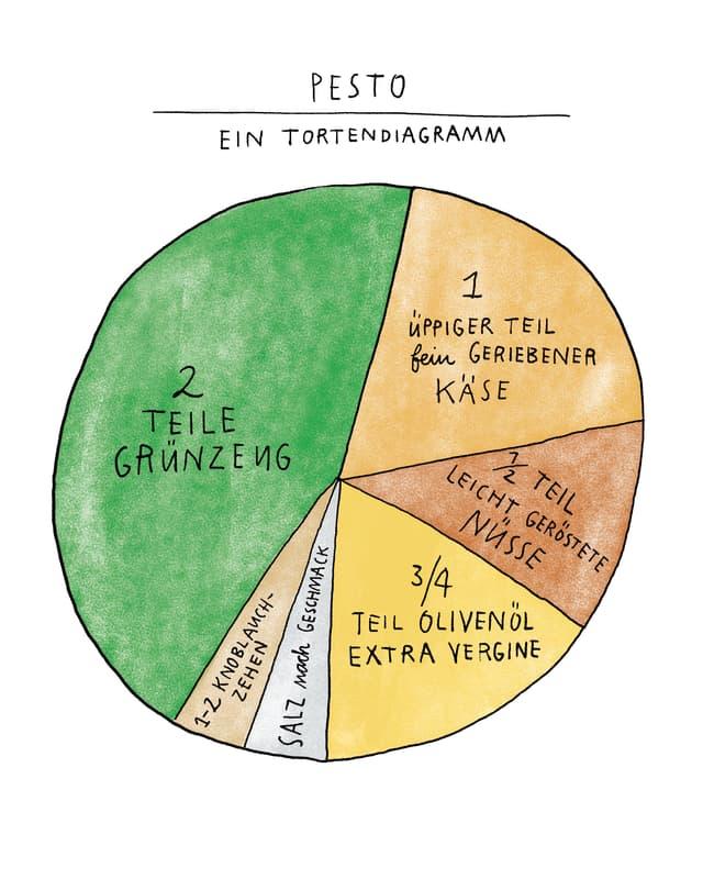 Ein Tortendiagramm mit Zutaten-Anteil in Pesto (gross zu klein): Grünzeug, Käse, Nüsse, Olivenöl, Salz, Knoblauch.