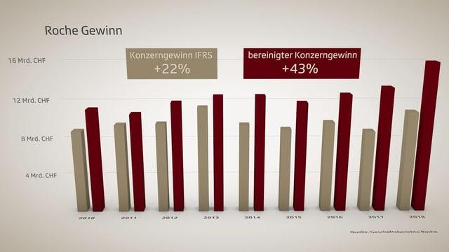 Bereinigter Konzerngewinn Roche 2010 - 2018