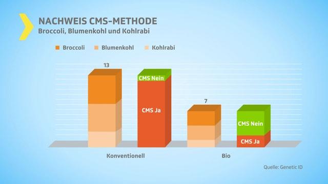 Grafik Nachweis CMS-Methode
