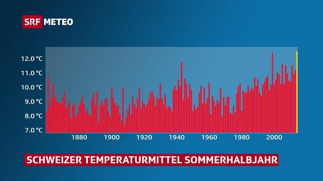 Graph mit dem Schweizer Temperaturmittel für das Sommerhalbjahr seit 1864.