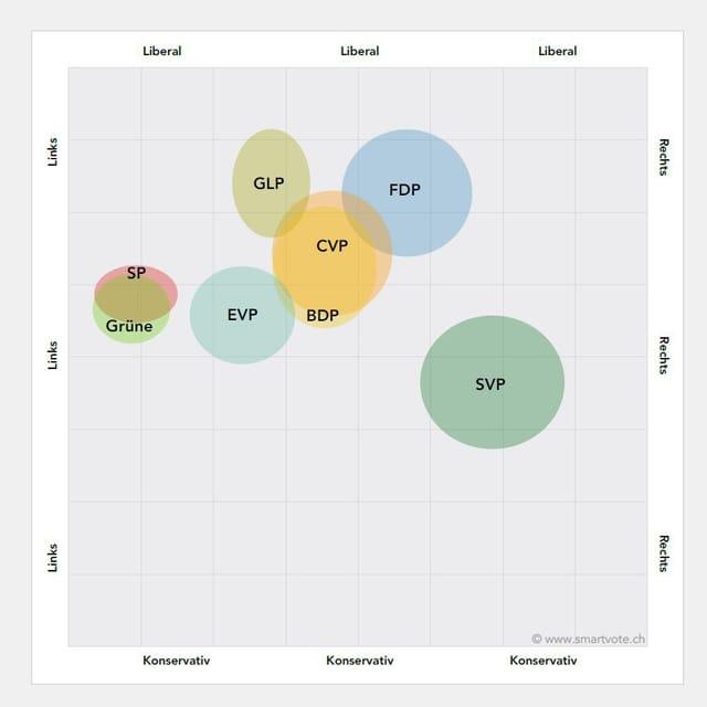 Grafik mit der Position der Parteien auf den Achsen links, rechts, konservativ, liberal