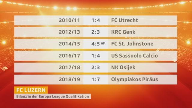 Bilanz des FC Luzern