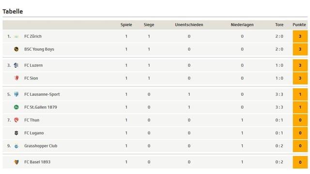 Die Tabelle nach dem 1. Spieltag.