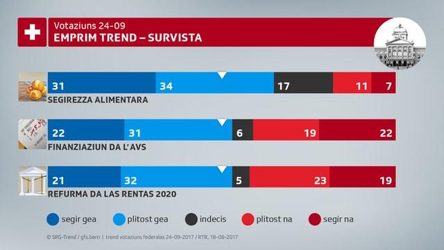 La grafica mussa che la maiorotad da las persunas dumandadas èn per ils trais projects da votaziun.
