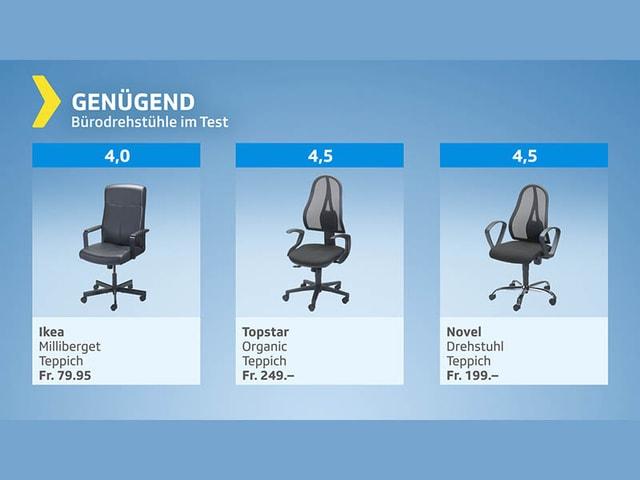 Testgrafik Bürostühle - Gesamturteil genügend