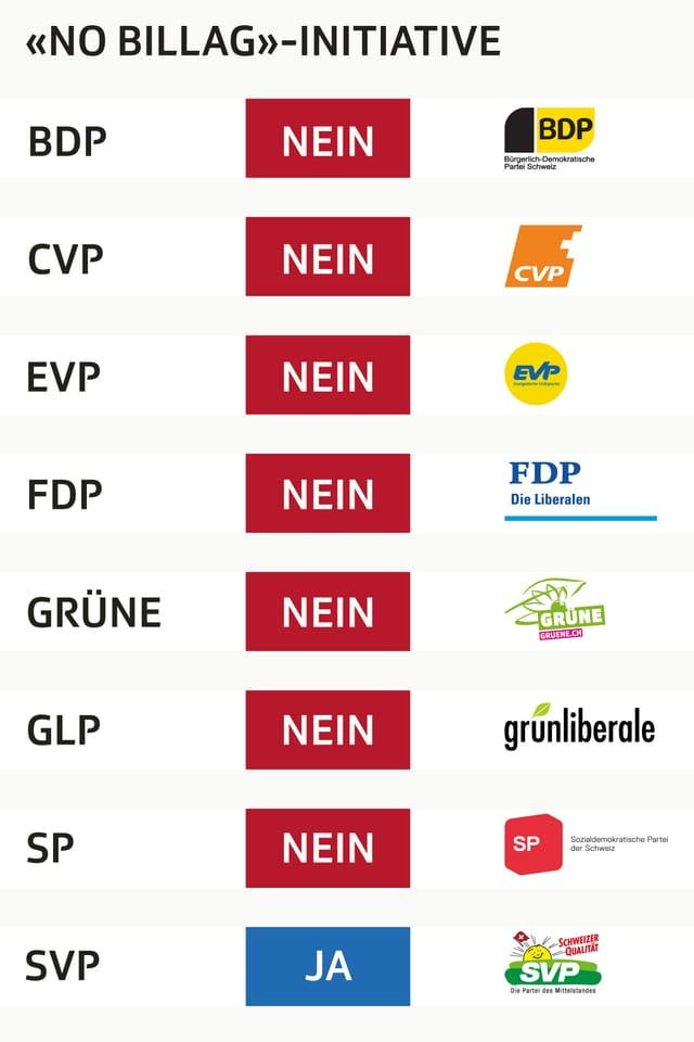 Abstimmungsparolen grafisch dargestellt