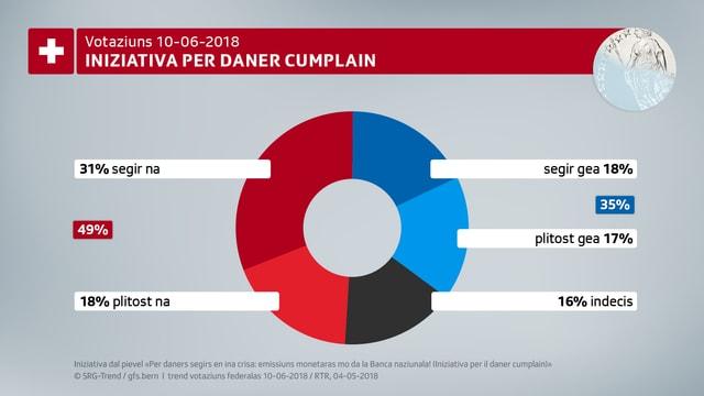 La retschertga da gfs.bern mussa che be 35% èn per l'iniziativa per il daner cumplain.