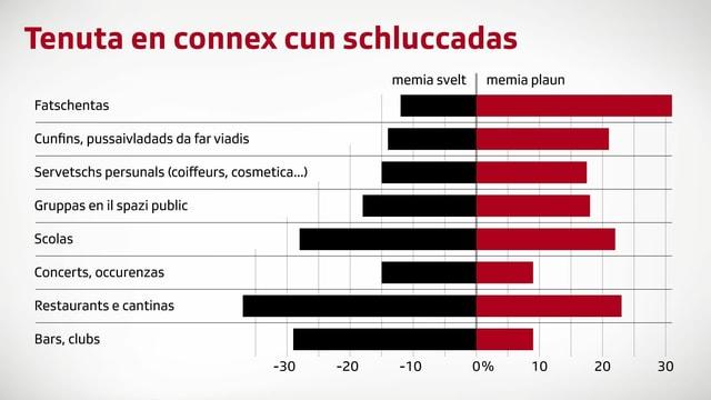 grafica tenuta da la populaziun envers las schluccadas en differentas spartas