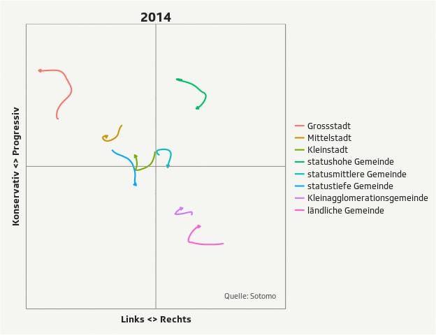 Die politische Positionierung der einzelnen Raumtypen im Überblick