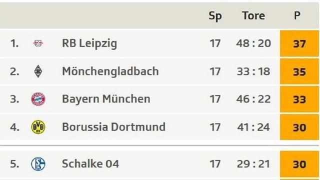 Fussball-Tabelle.