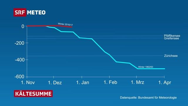 Eine Graphik zeigt den Verlauf der Kältesumme über den Winter gesehen. Im Winter 1962/63 belief sich die Kältesumme Endewinter auf -500.