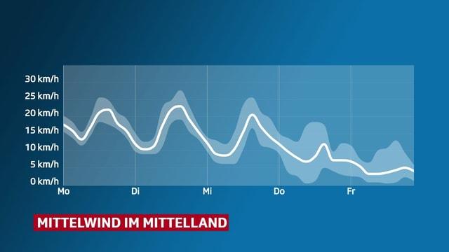 Verlauf der Windstärke in den kommenden Tagen.