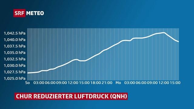 Ein Kurve zeigt der Verlauf des Luftdrucks in Chur.