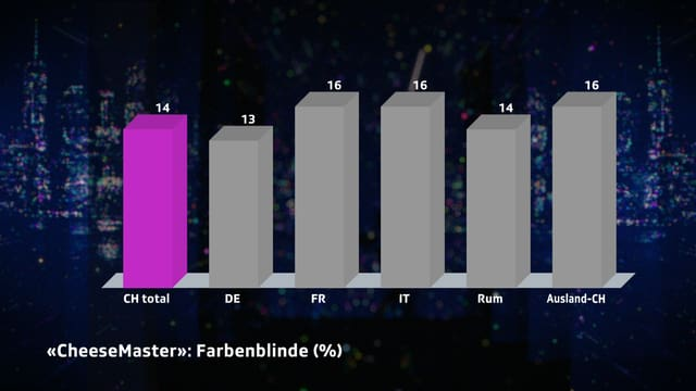 Farbenblinde CH: 14%. DE: 13%. FR: 16%. IT: 16%. RUM: 14%. Auslaund: 16%.