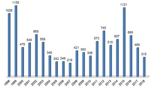 Novas dumondas d'asil en il chantun Grischun 1998 - 2018