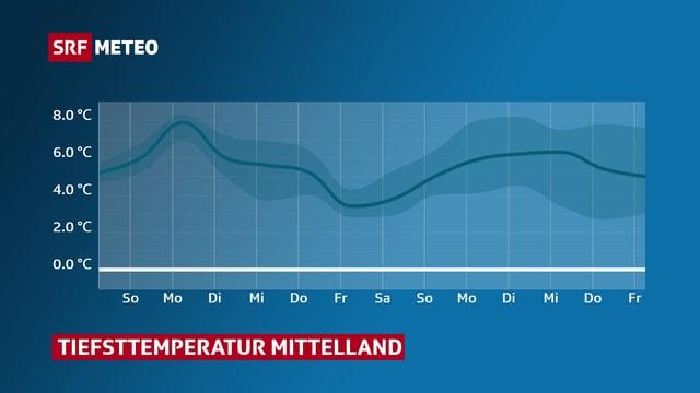 Verlauf der Tiefsttemperatur in den nächsten Tagen.