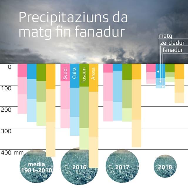 Grafica da precipitaziuns.
