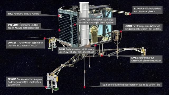 Grafik mit der Beschreibung aller 10 wissenschaftlichen Instrumente auf dem Rosetta-Landemodul Philae