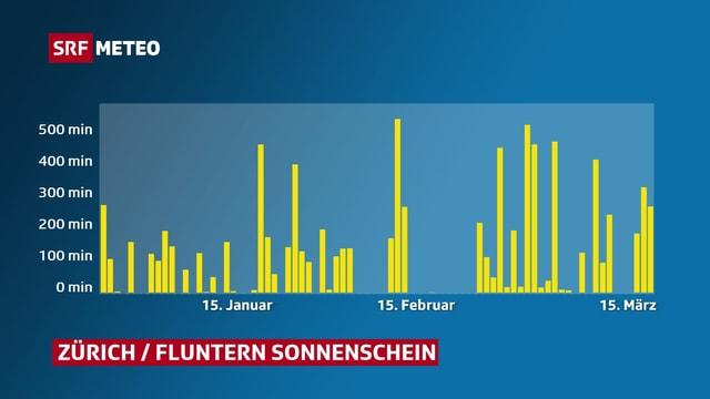 Graphik zum Sonnenscheinverlauf.