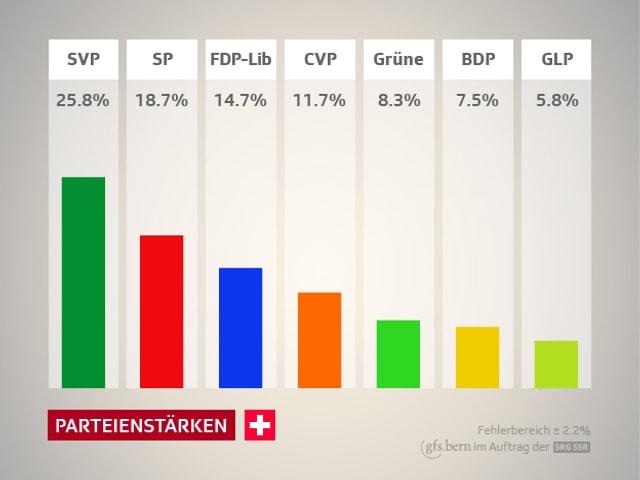 Grafik Parteienstärken
