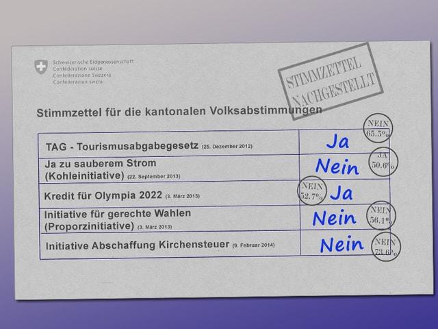 Nachgestellter Stimmzettel mit kantonalen Abstimmungsvorlagen, ausgefüllt von Christian Rathgeb.