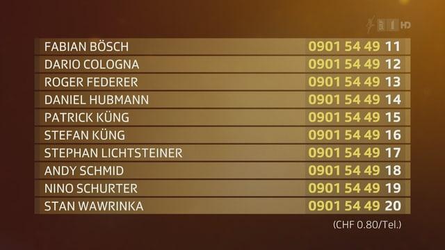 Das sind die Nominierten und die jeweiligen Nummern.